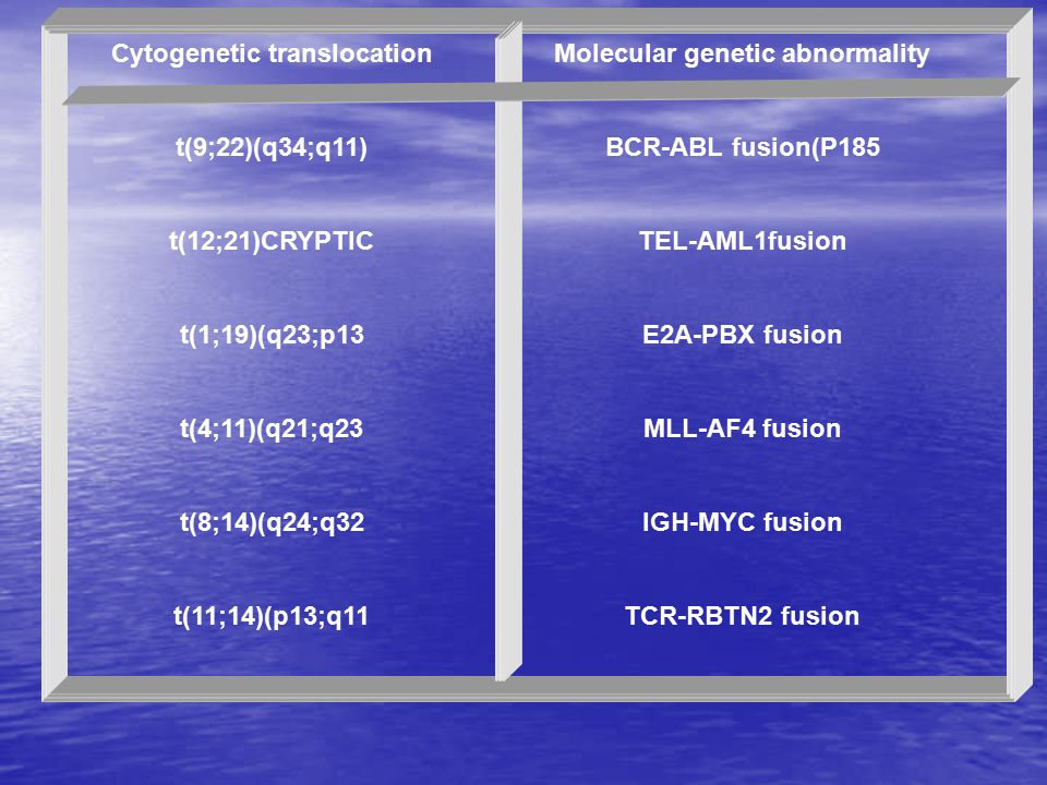 Molecular genetic abnormality Cytogenetic translocation