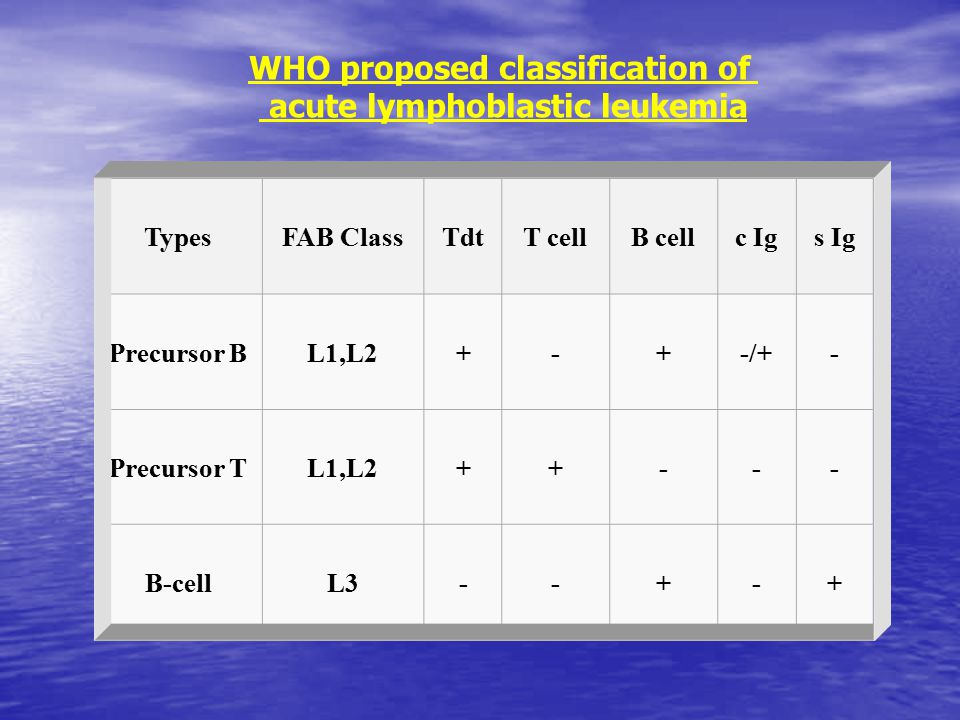 WHO proposed classification of acute lymphoblastic leukemia