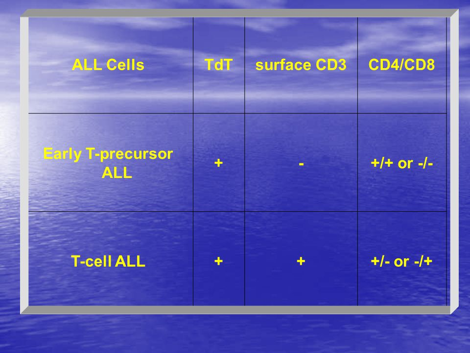 CD4/CD8 surface CD3 TdT ALL Cells +/+ or -/- - + Early T-precursor ALL +/- or -/+ T-cell ALL