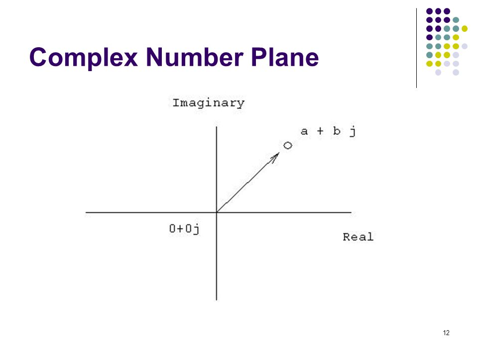 Complex Number Plane