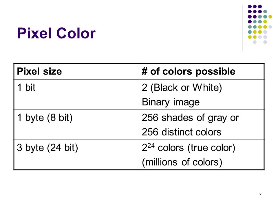 Pixel Color Pixel size # of colors possible 1 bit 2 (Black or White)