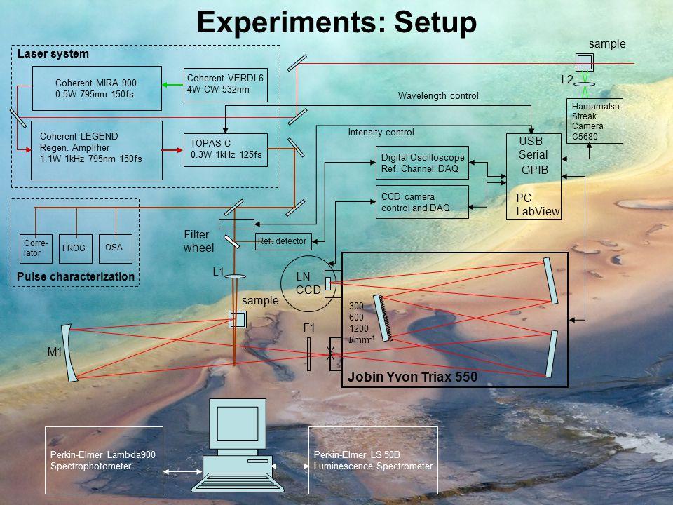Experiments: Setup Jobin Yvon Triax 550 sample Laser system L2 USB
