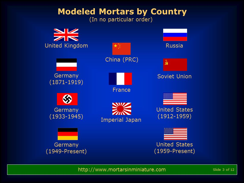 Modeled Mortars by Country