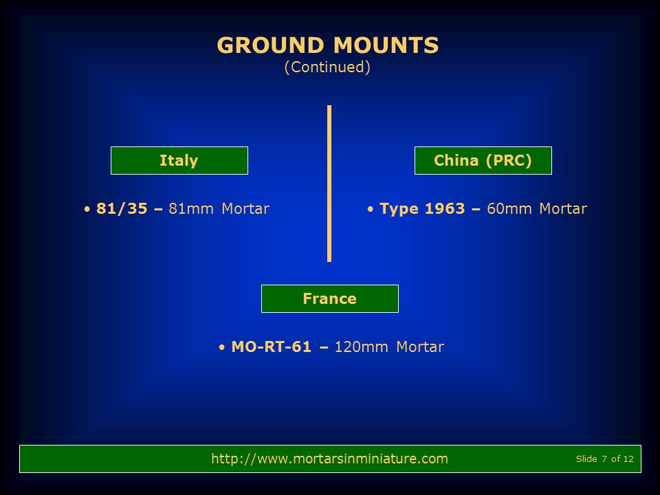 GROUND MOUNTS (Continued) Italy China (PRC) 81/35 – 81mm Mortar