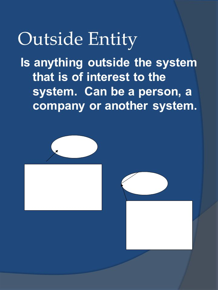 Outside Entity Is anything outside the system that is of interest to the system. Can be a person, a company or another system.