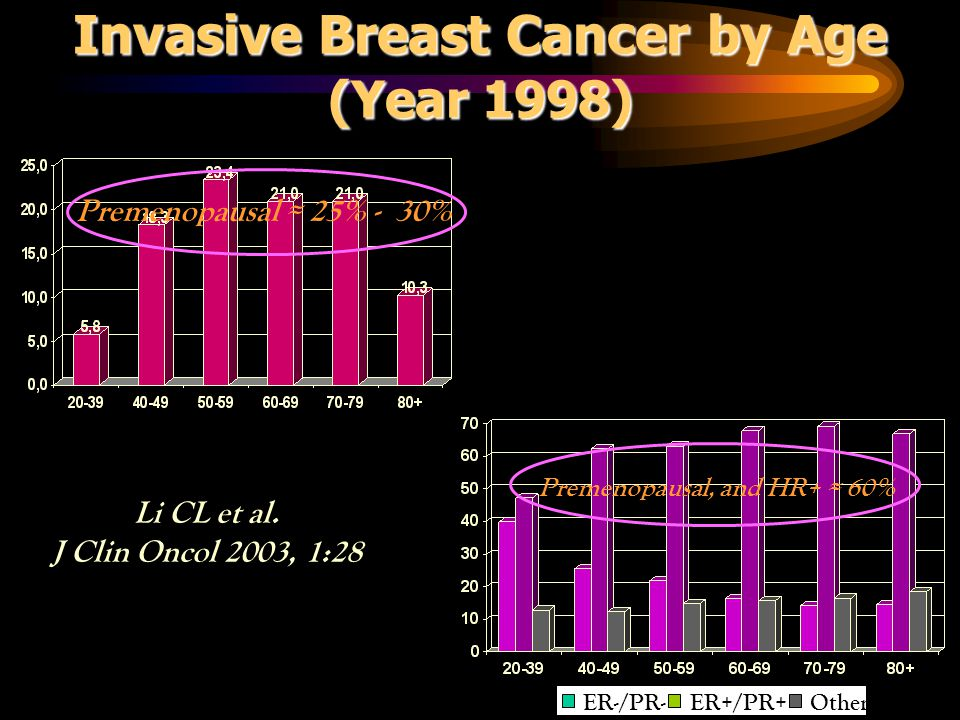 Invasive Breast Cancer by Age (Year 1998) Premenopausal, and HR+ ≈ 60%