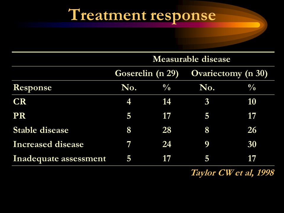 Treatment response Measurable disease Goserelin (n 29)