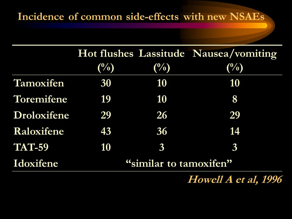 Incidence of common side-effects with new NSAEs