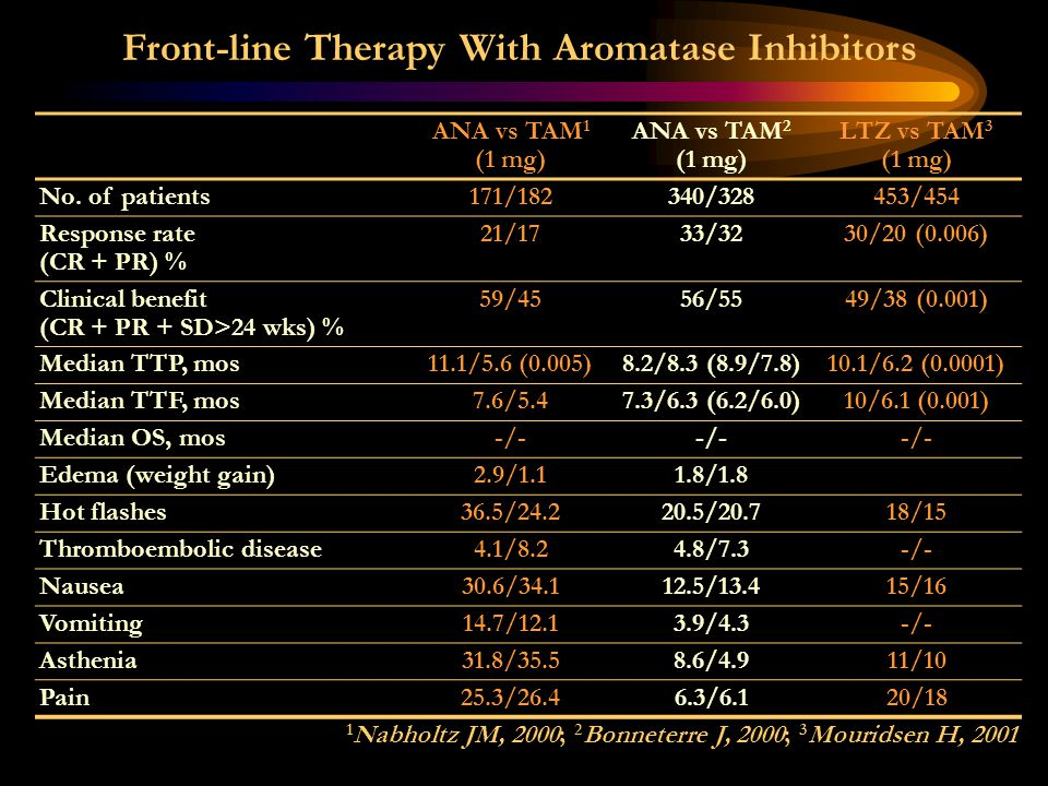 Front-line Therapy With Aromatase Inhibitors