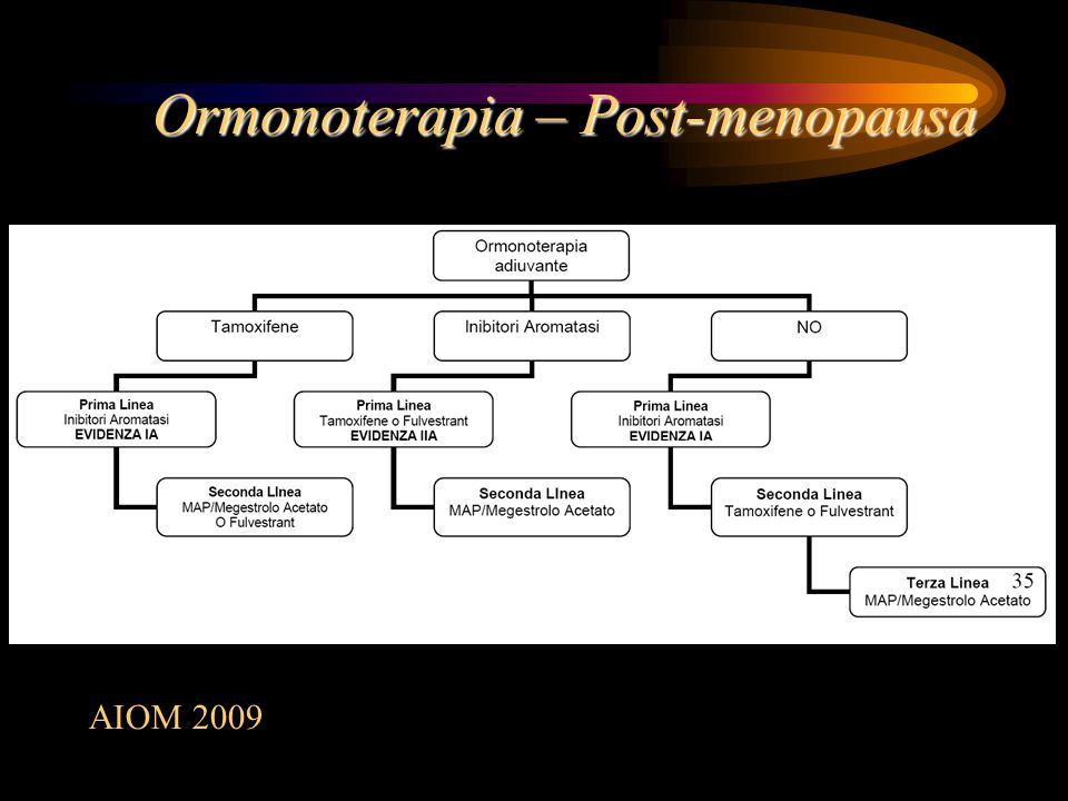 Ormonoterapia – Post-menopausa
