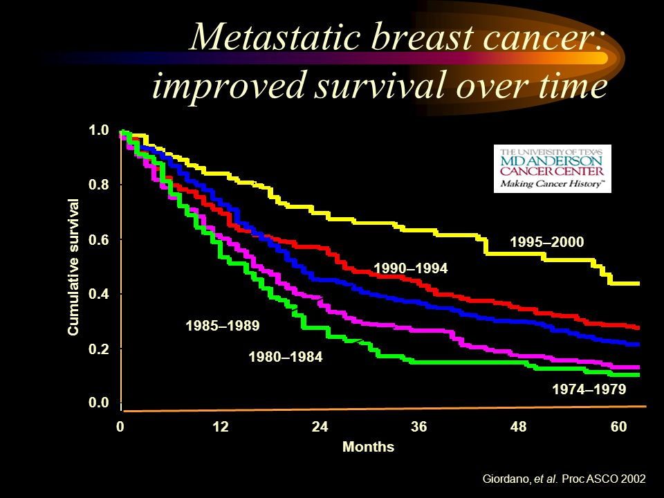 Metastatic breast cancer: improved survival over time