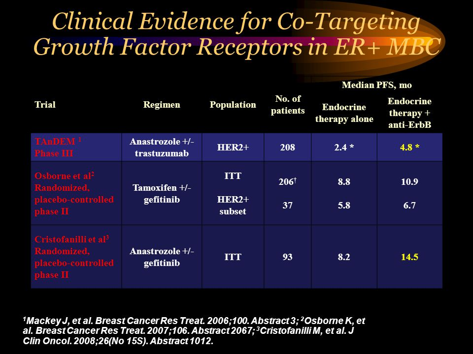 Clinical Evidence for Co-Targeting Growth Factor Receptors in ER+ MBC