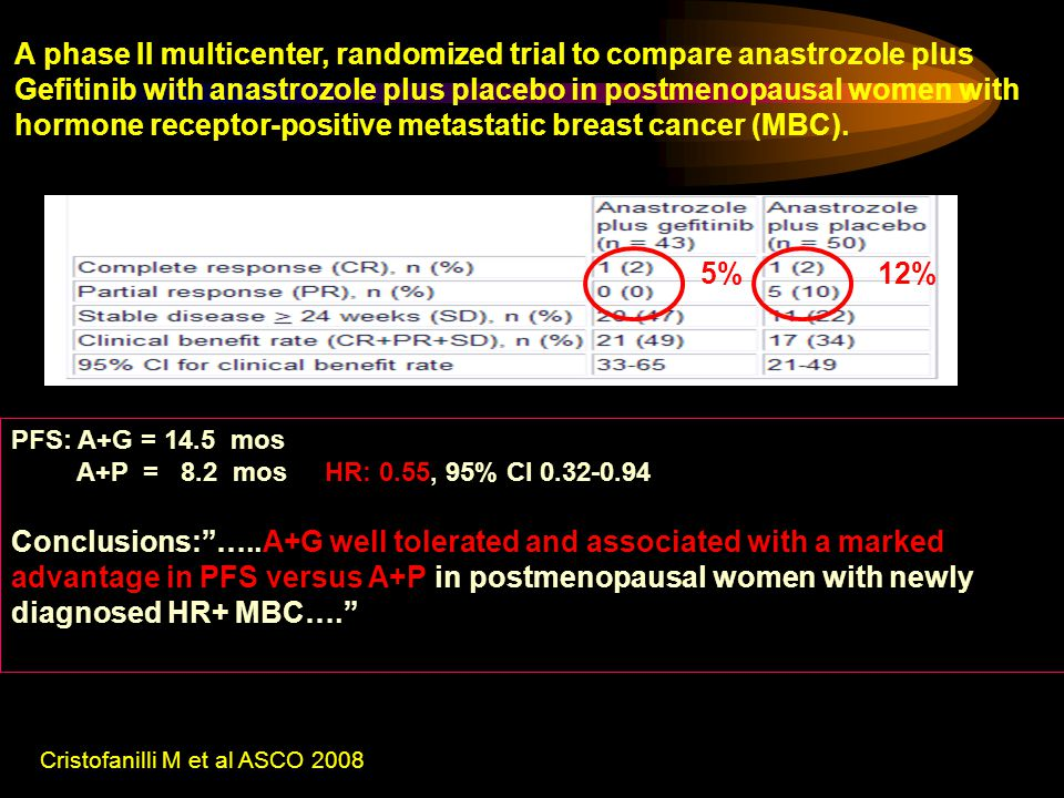 A phase II multicenter, randomized trial to compare anastrozole plus