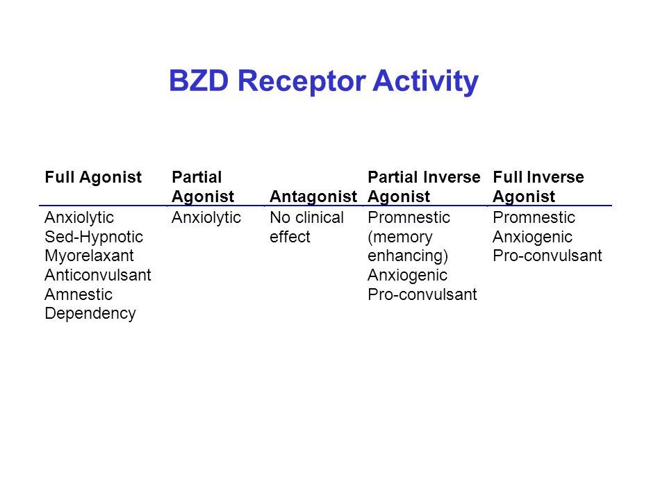 BZD Receptor Activity Full Agonist Partial Antagonist Partial Inverse