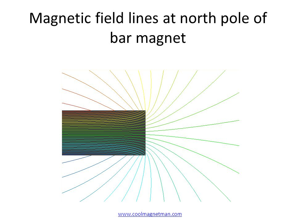 Magnetic field lines at north pole of bar magnet