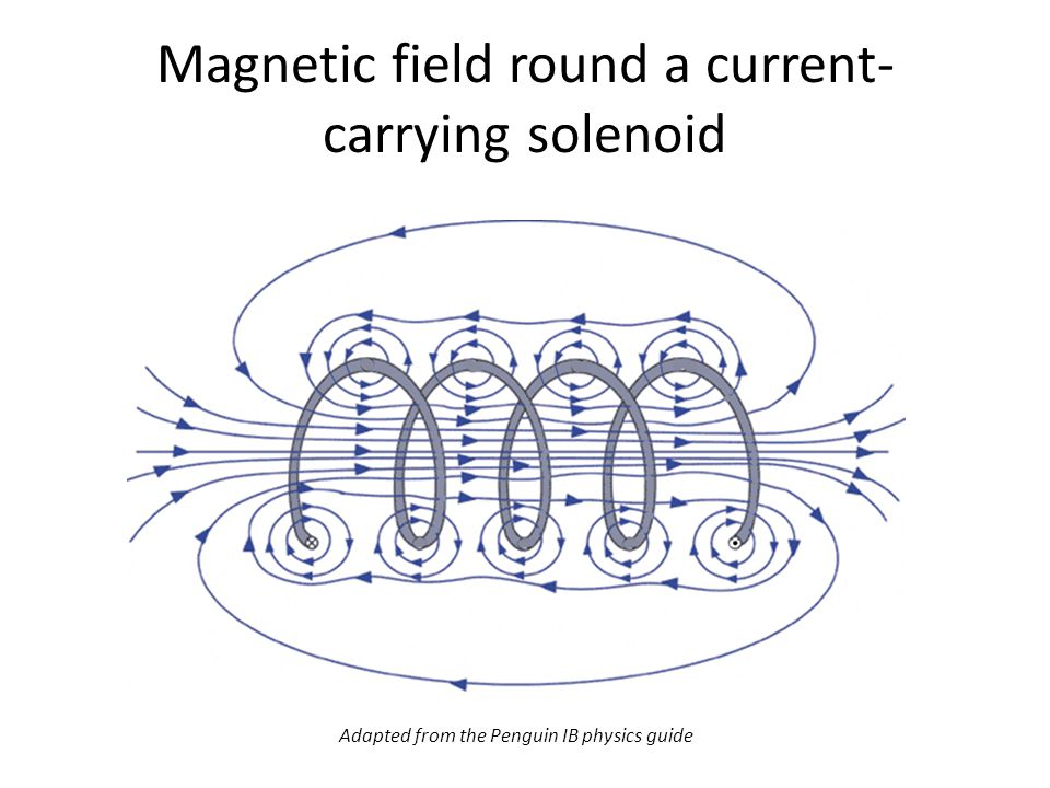 Magnetic field round a current-carrying solenoid