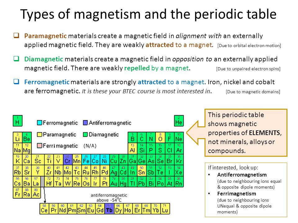 Types of magnetism and the periodic table