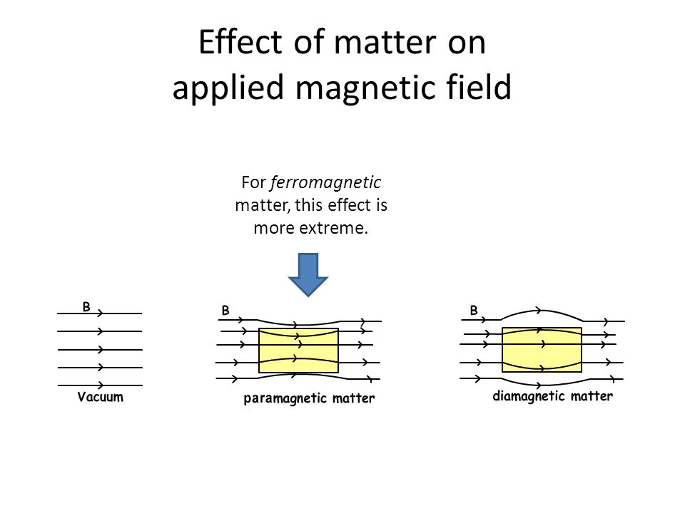 Effect of matter on applied magnetic field