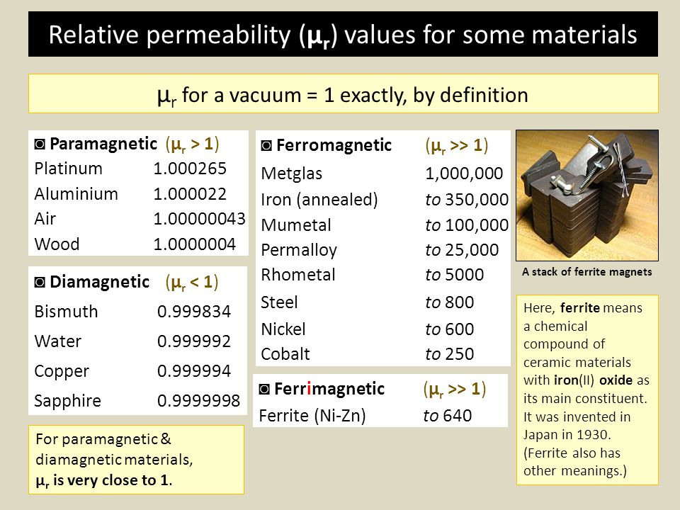 Relative permeability (μr) values for some materials