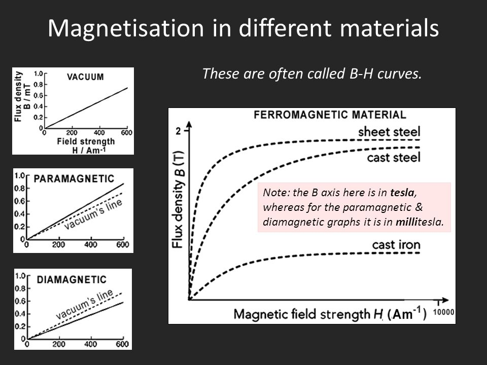 Magnetisation in different materials