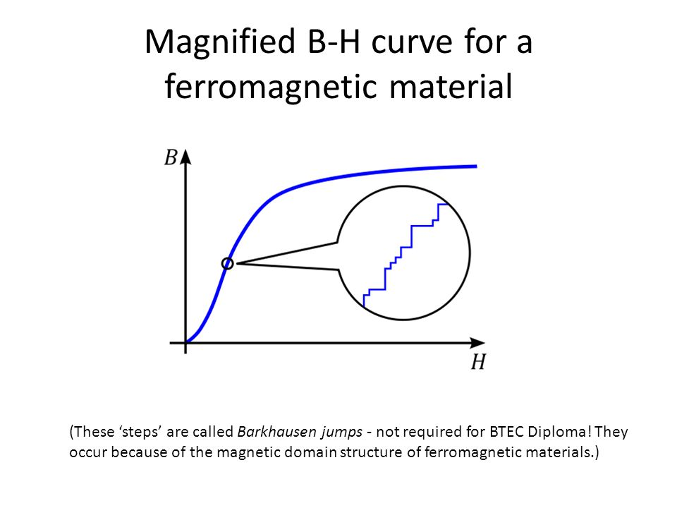 Magnified B-H curve for a ferromagnetic material