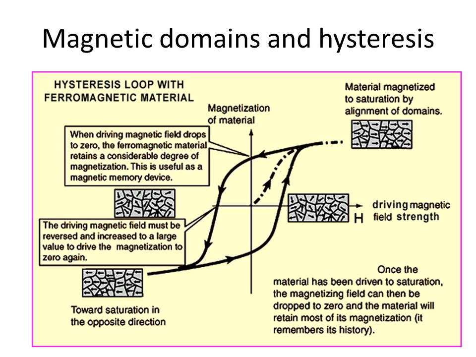 Magnetic domains and hysteresis