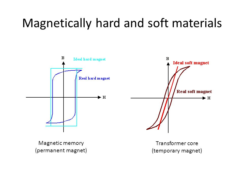 Magnetically hard and soft materials