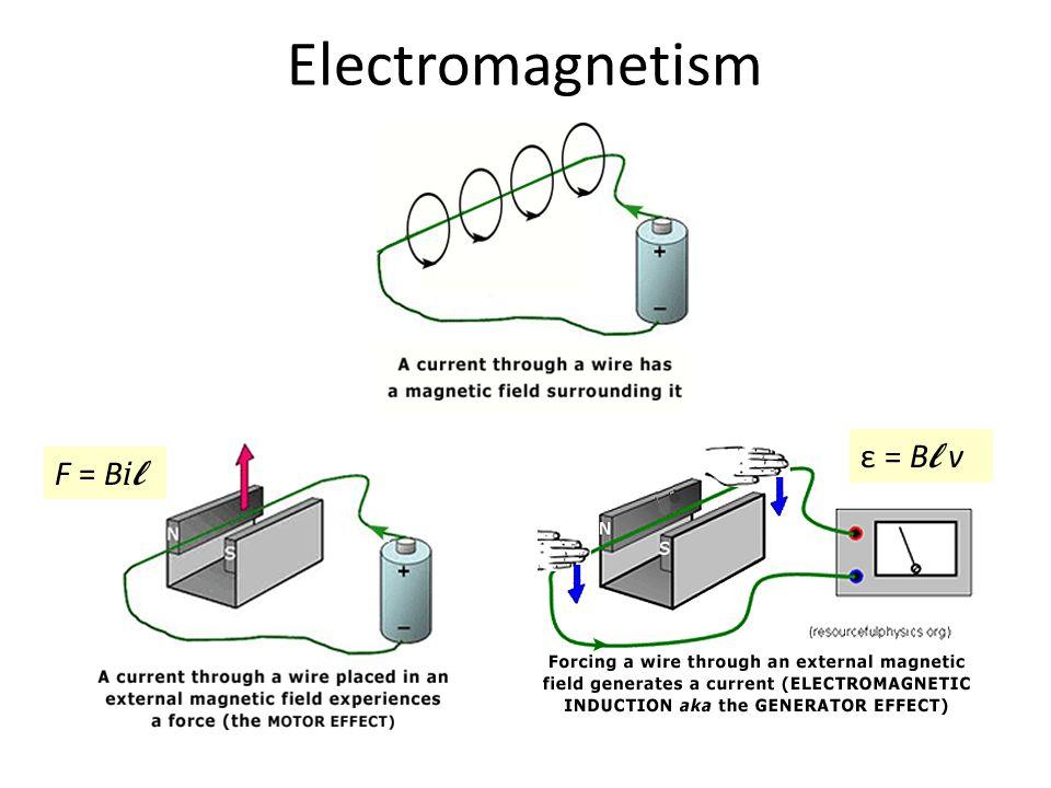 Electromagnetism ε = Bl v F = Bil