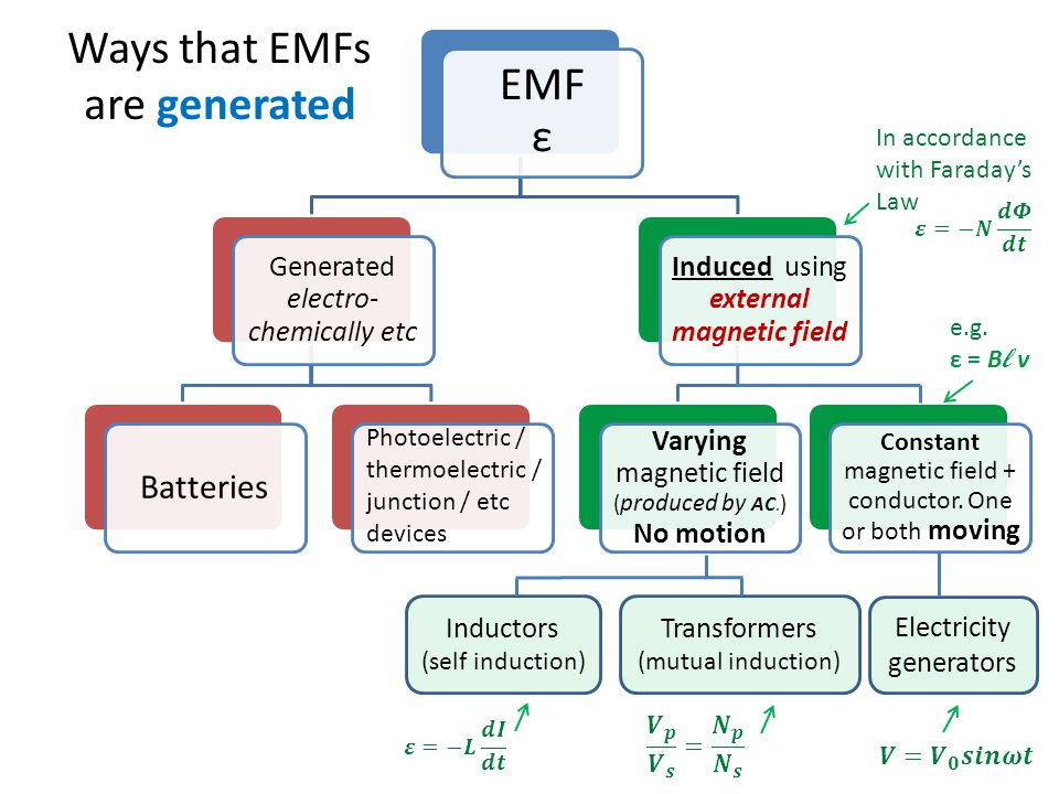 Ways that EMFs are generated
