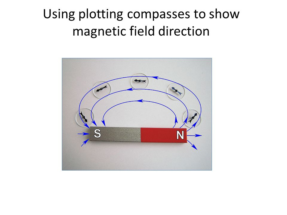 Using plotting compasses to show magnetic field direction