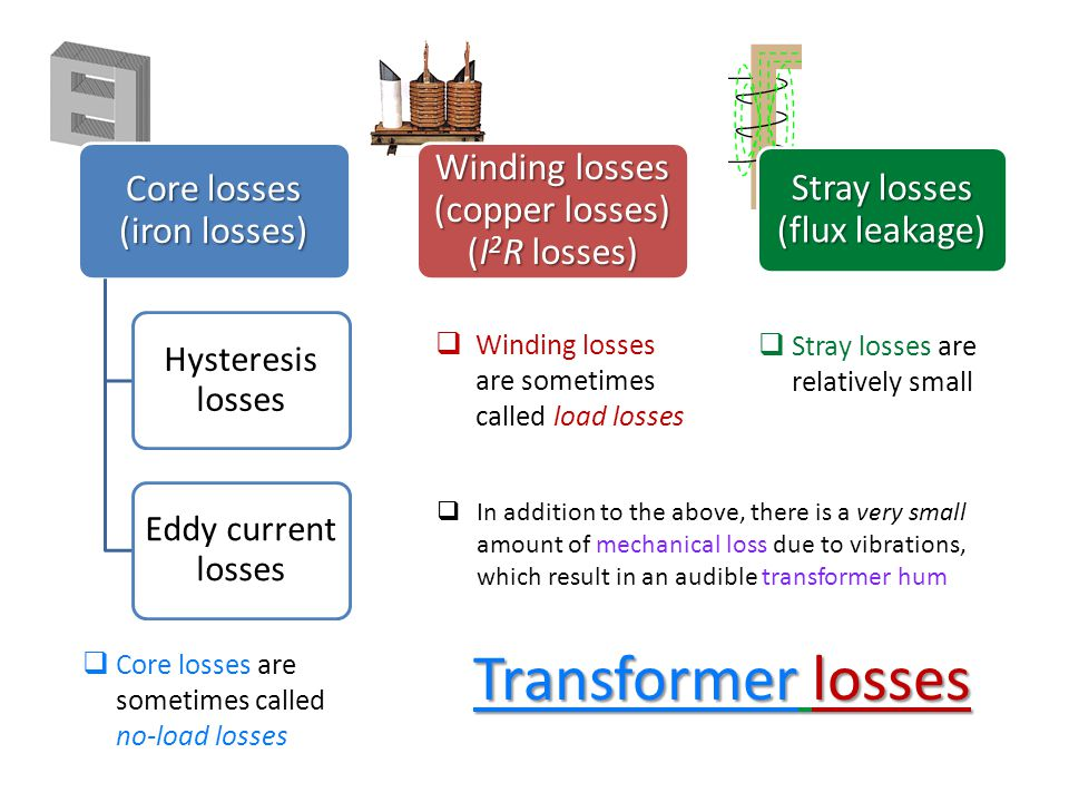 Transformer losses Winding losses (copper losses) (I2R losses)
