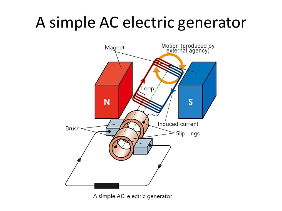 A simple AC electric generator