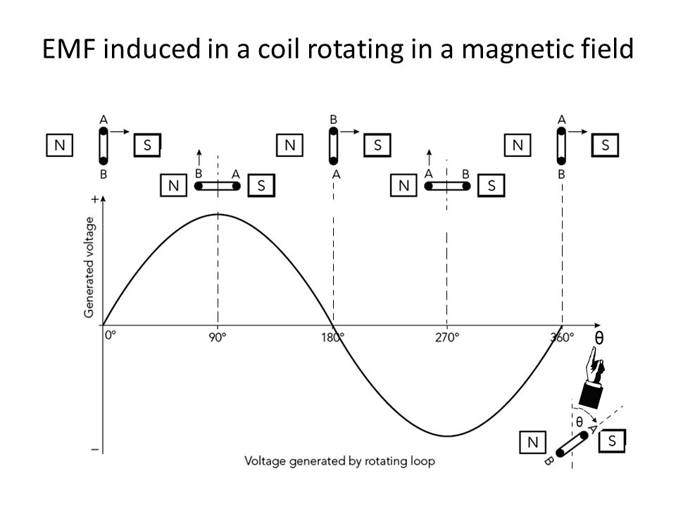 EMF induced in a coil rotating in a magnetic field