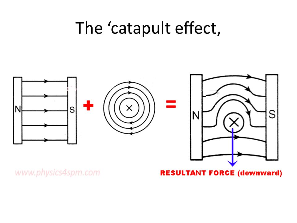 The 'catapult effect,