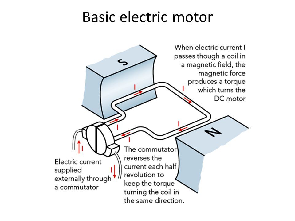 Basic electric motor