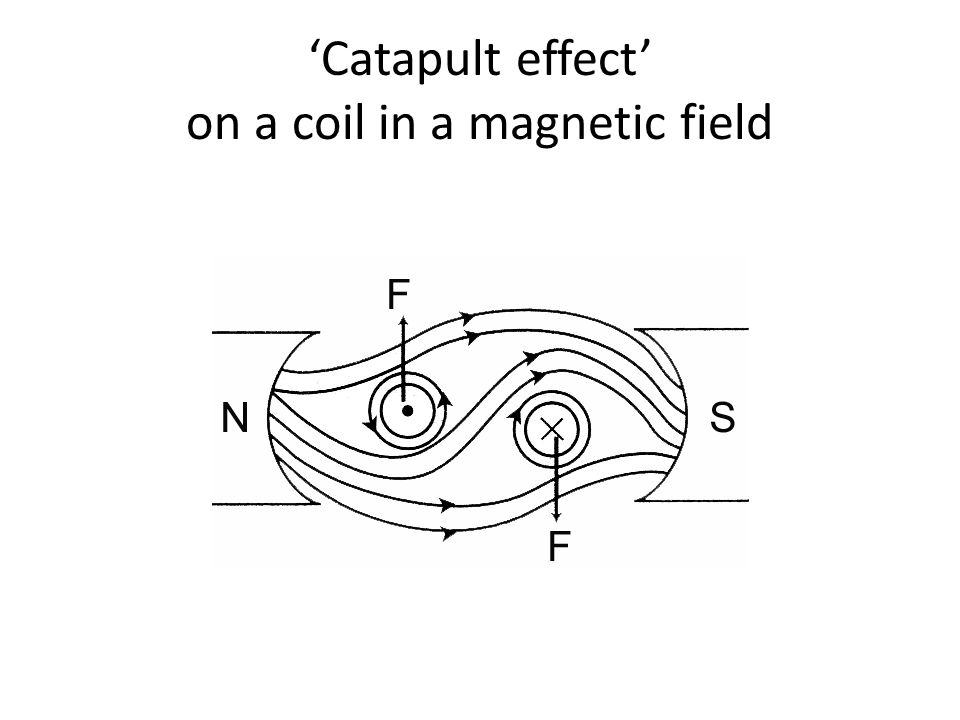 'Catapult effect' on a coil in a magnetic field