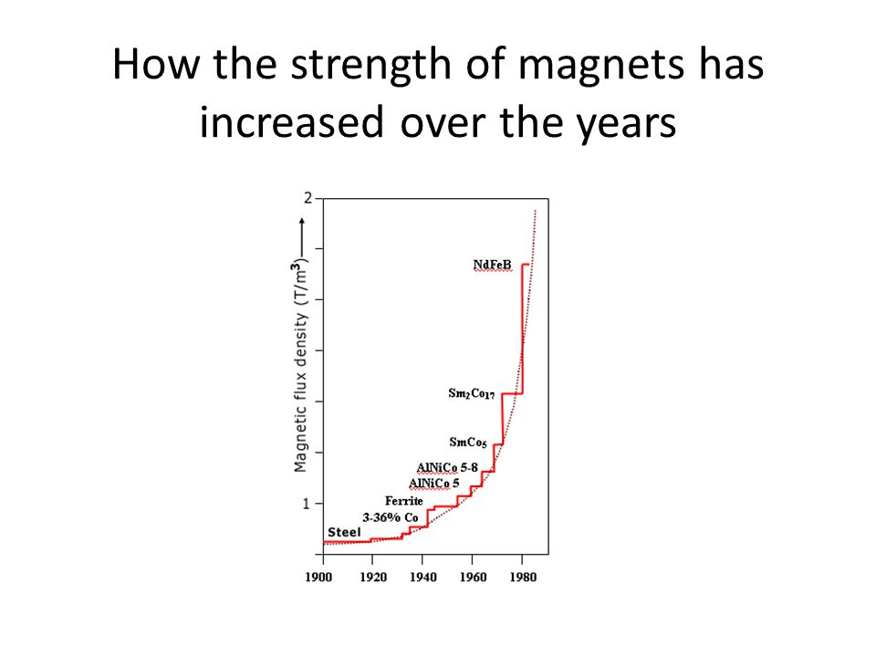 How the strength of magnets has increased over the years