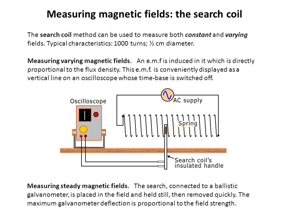 Measuring magnetic fields: the search coil