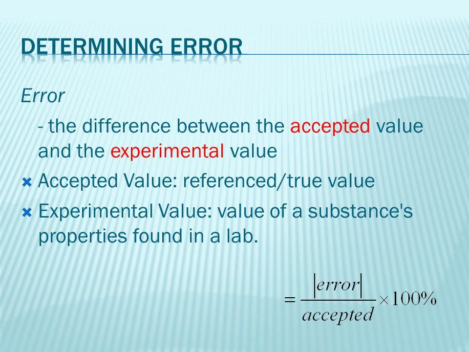Determining error Error