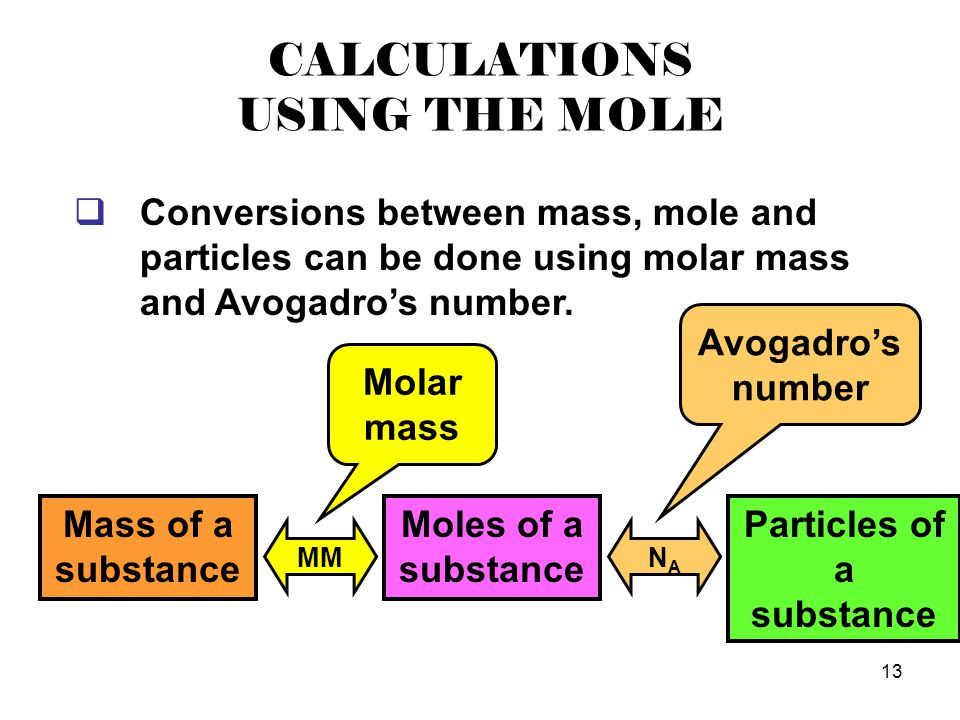 CALCULATIONS USING THE MOLE