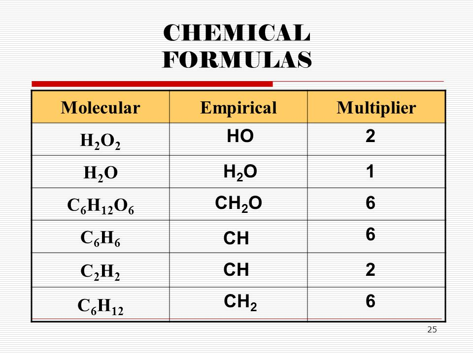 CHEMICAL FORMULAS Molecular Empirical Multiplier H2O2 H2O C6H12O6 C6H6