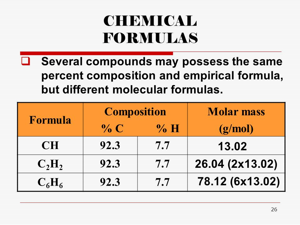 CHEMICAL FORMULAS Several compounds may possess the same percent composition and empirical formula, but different molecular formulas.