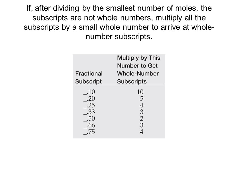 If, after dividing by the smallest number of moles, the subscripts are not whole numbers, multiply all the subscripts by a small whole number to arrive at whole-number subscripts.