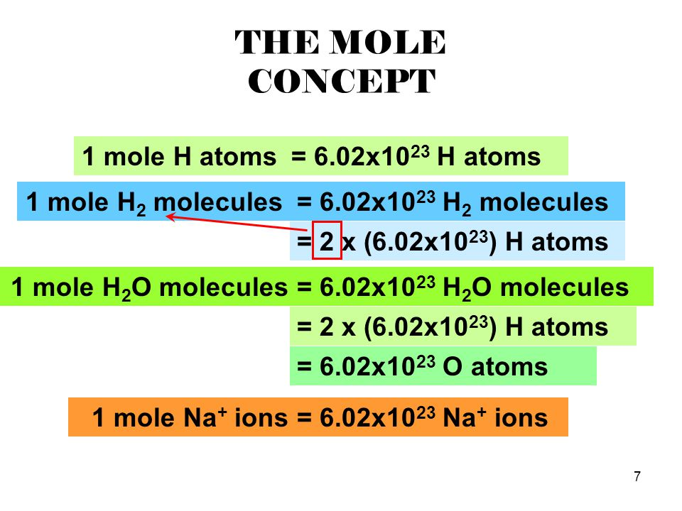 THE MOLE CONCEPT 1 mole H atoms = 6.02x1023 H atoms