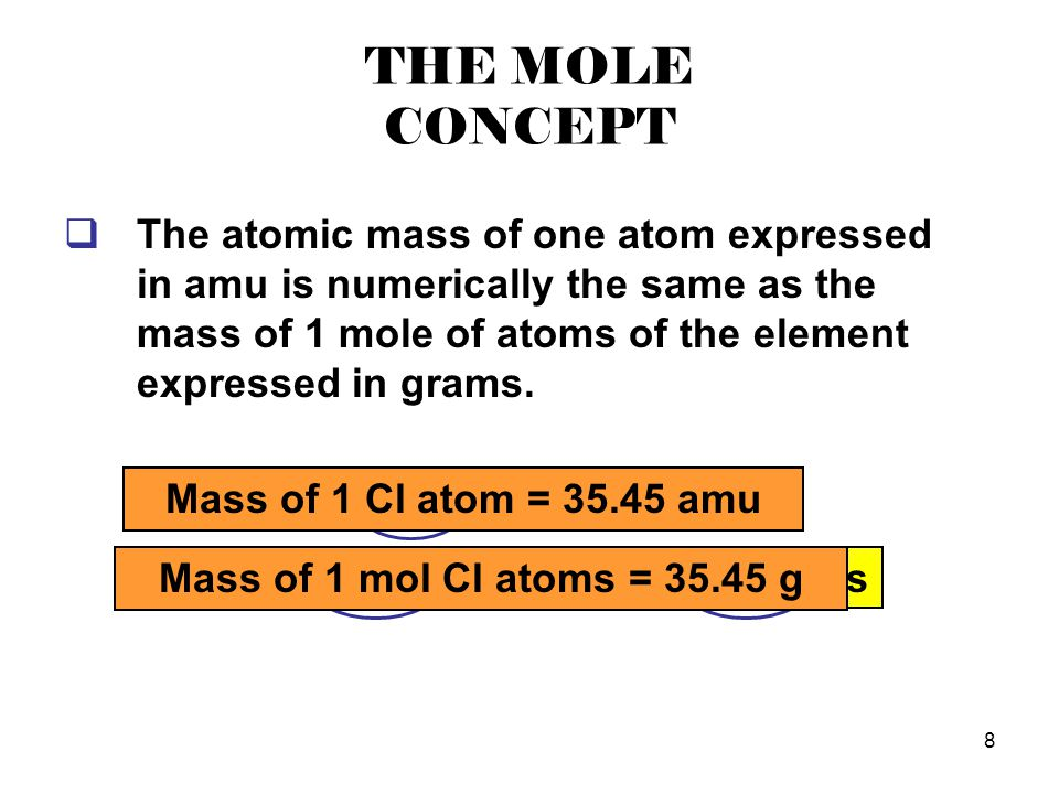 Mass of 1 mol H atoms = 1.008 grams