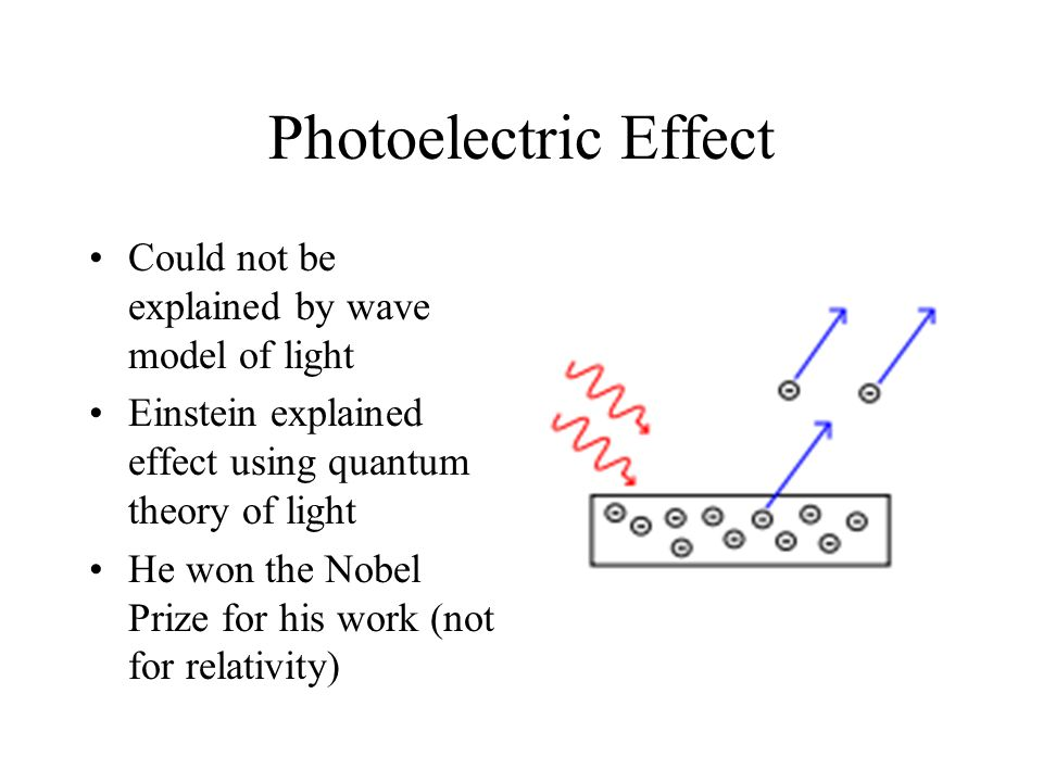 Photoelectric Effect Could not be explained by wave model of light