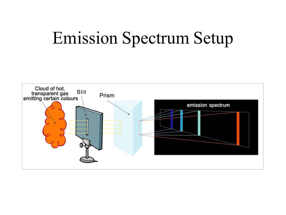 Emission Spectrum Setup