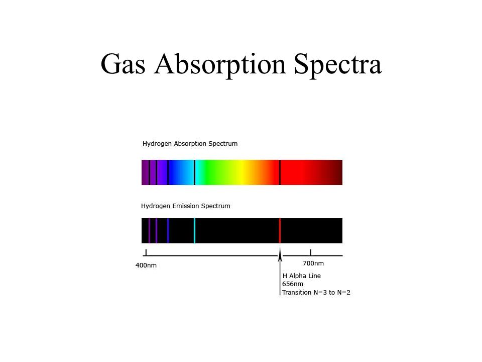 Gas Absorption Spectra