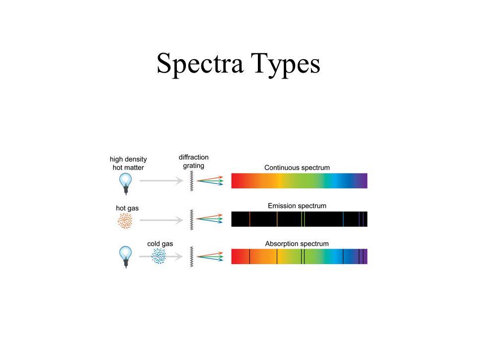 Spectra Types