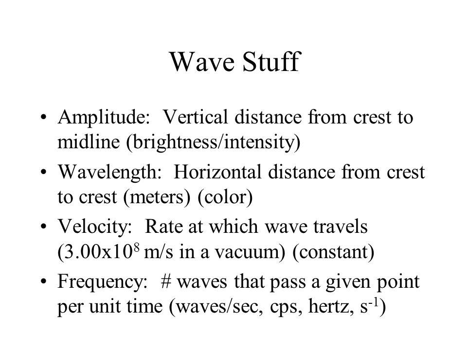 Wave Stuff Amplitude: Vertical distance from crest to midline (brightness/intensity)